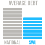 The average SWU traditional program graduate finishes with $18,986 in loan debt. This compares to the 2015 national average of $30,100.